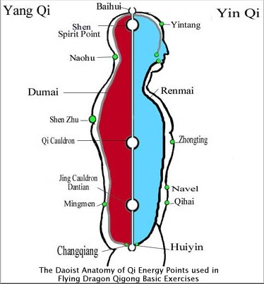 The Daoist Anatomy of Qi Energy Points